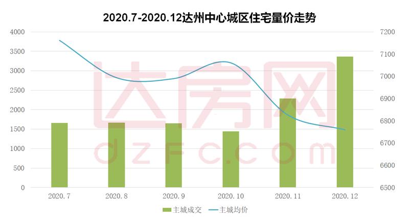 【指数】2020年12月达州楼市成交统计报告