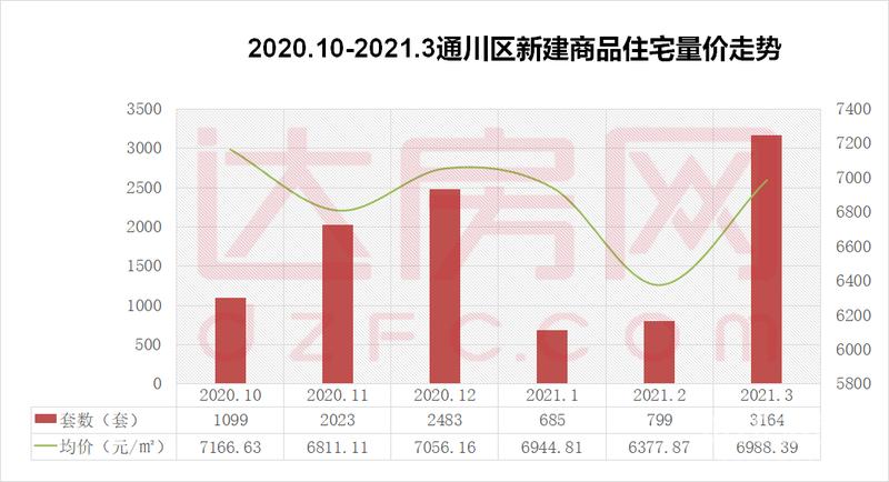 【指数】2021年3月达州楼市成交统计报告