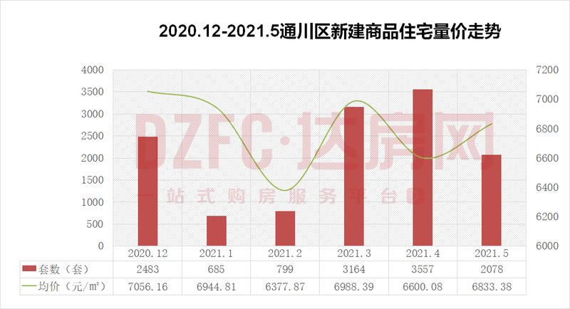 【指数】2021年5月达州楼市成交统计报告