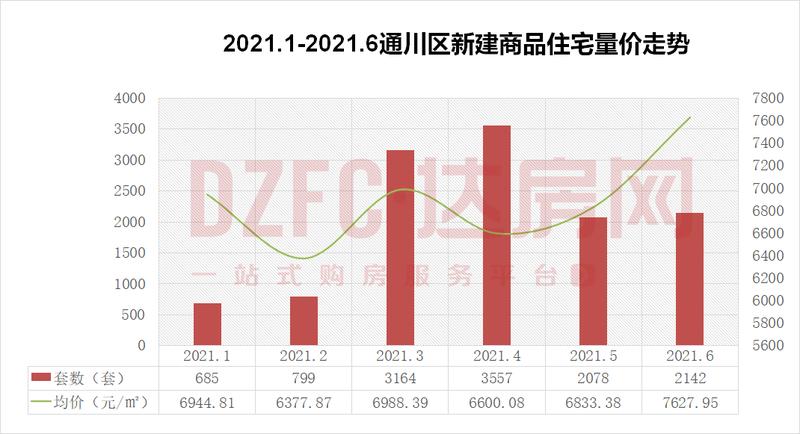 【指数】2021年6月达州楼市成交统计报告