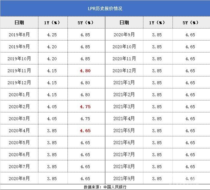 达州 达房网 LPR 报价利率 房贷 月供 4.65 3.85